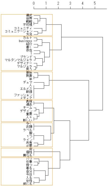 階層的クラスター分析11611.jpg